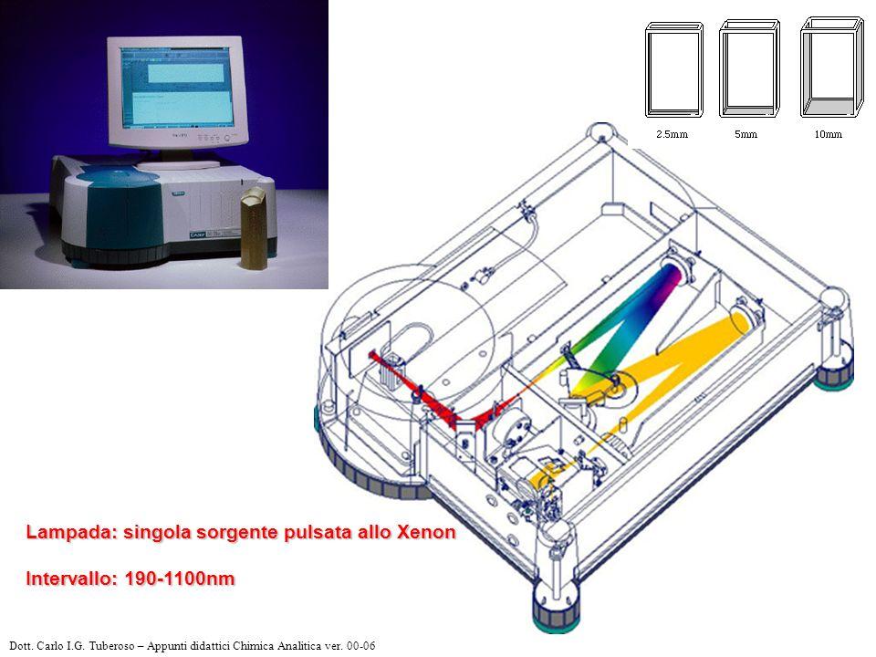 Lampada: singola sorgente pulsata allo Xenon Intervallo: 190-1100nm