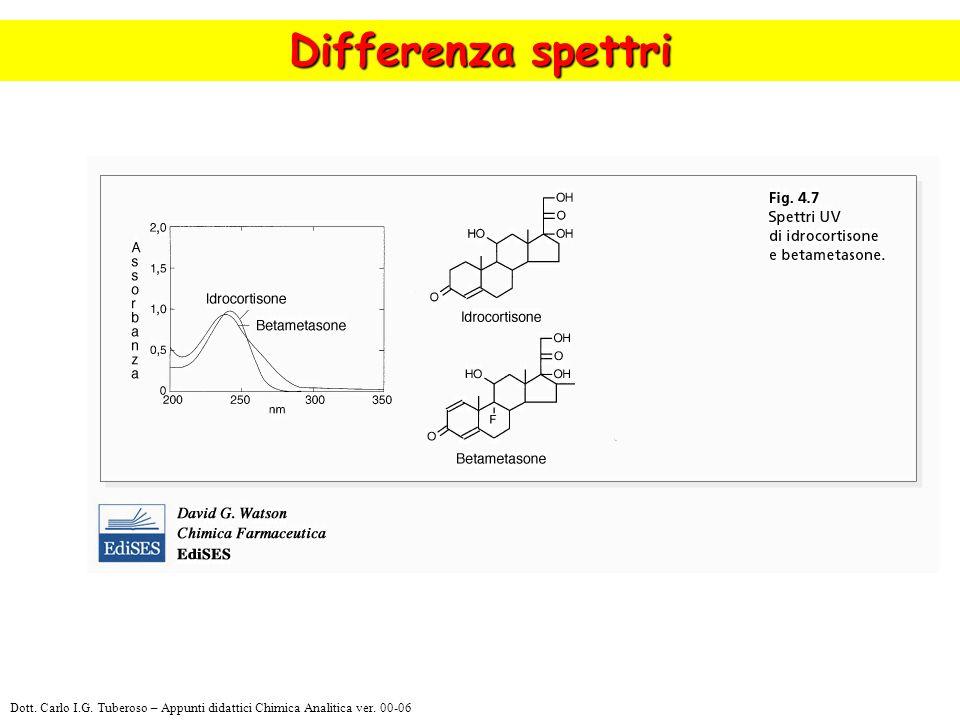Differenza spettri Dott. Carlo I.G. Tuberoso – Appunti didattici Chimica Analitica ver. 00-06