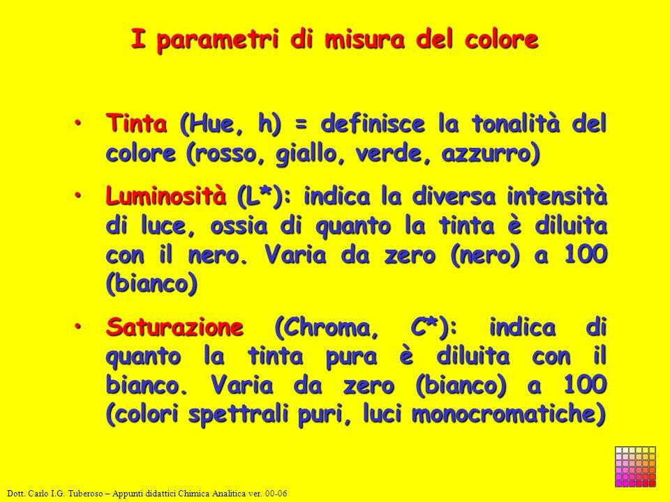 I parametri di misura del colore