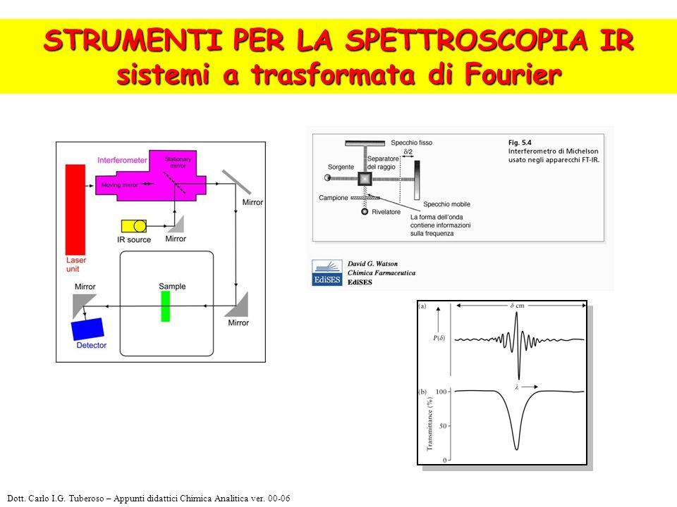 STRUMENTI PER LA SPETTROSCOPIA IR sistemi a trasformata di Fourier