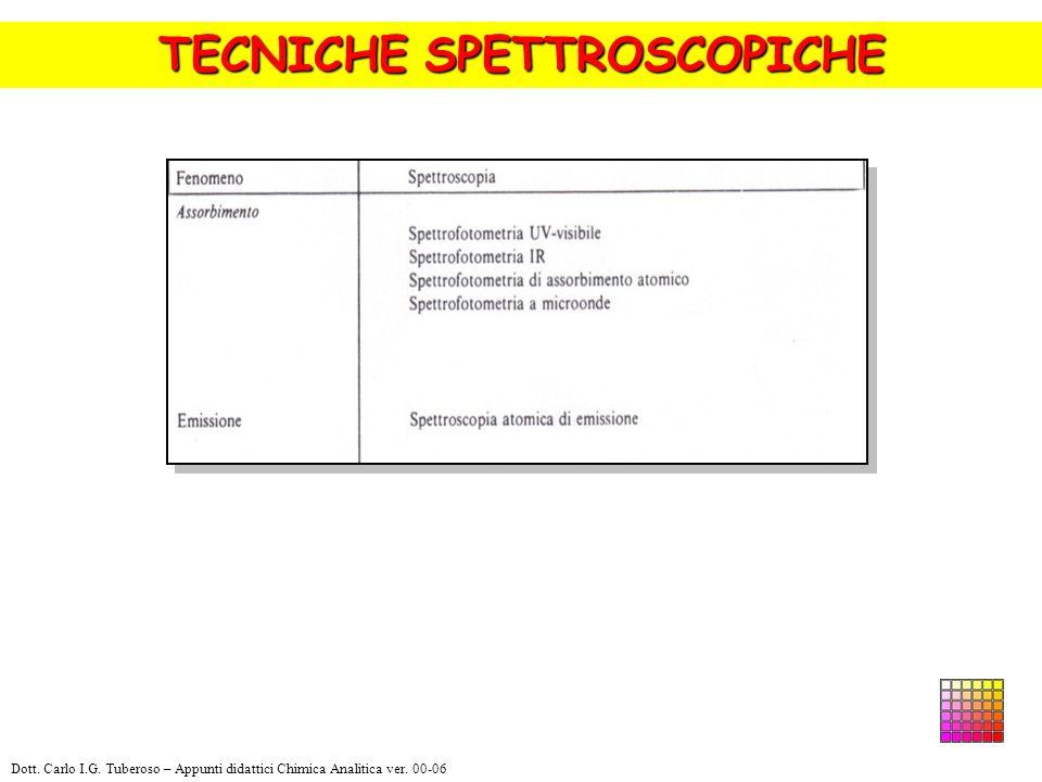 TECNICHE SPETTROSCOPICHE