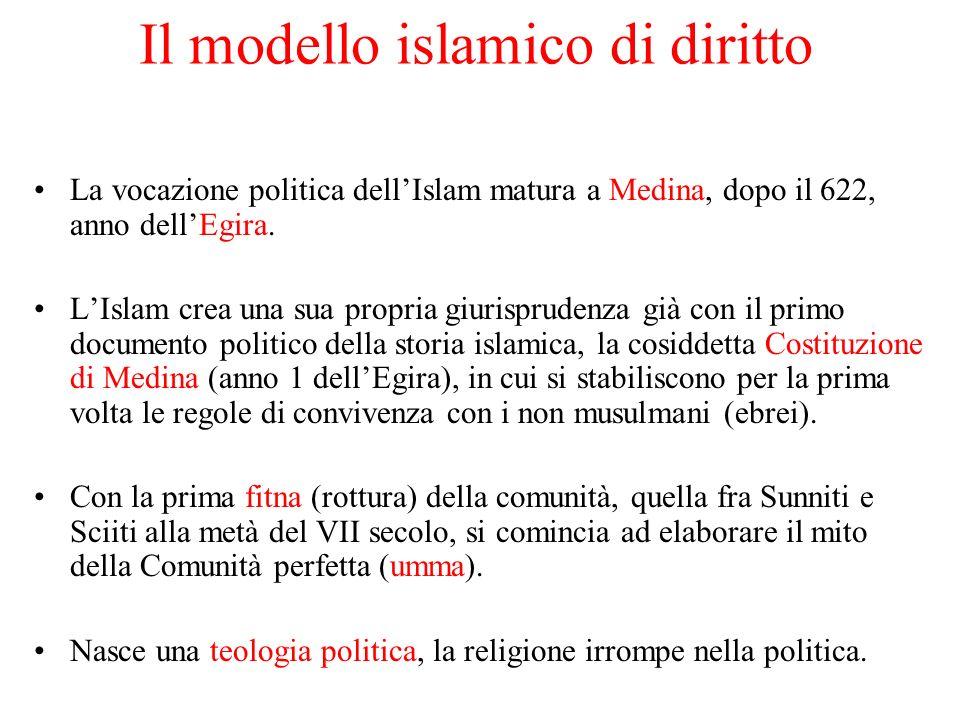 Il modello islamico di diritto