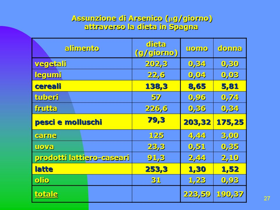 Assunzione di Arsenico (g/giorno)