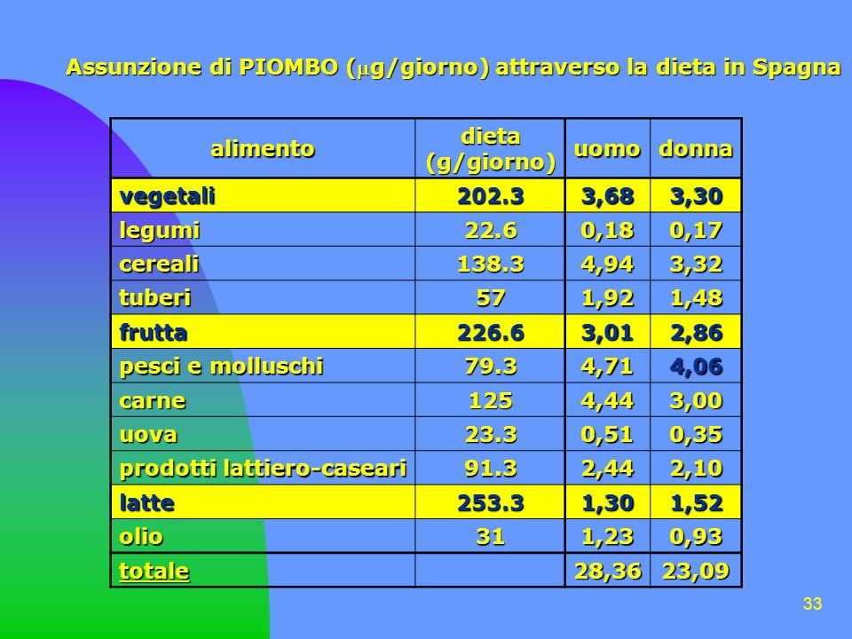 Assunzione di PIOMBO (g/giorno) attraverso la dieta in Spagna
