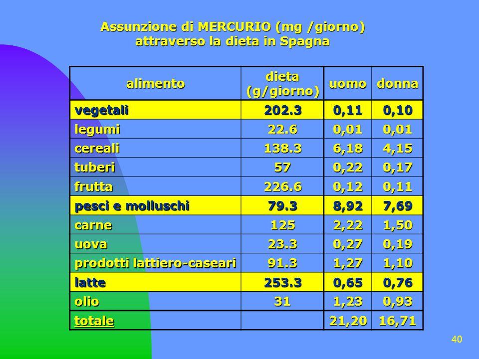 Assunzione di MERCURIO (mg /giorno) attraverso la dieta in Spagna