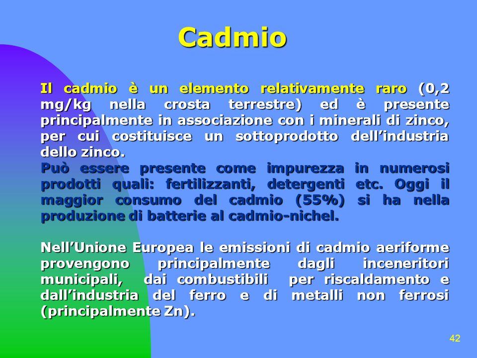 Cadmio