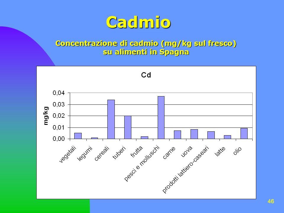 Concentrazione di cadmio (mg/kg sul fresco)