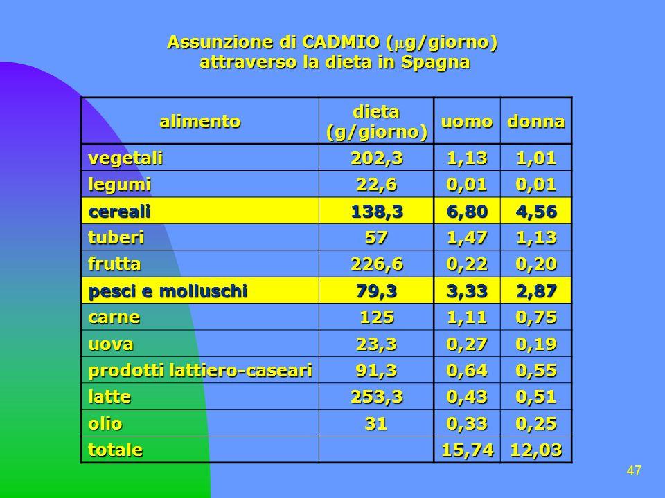 Assunzione di CADMIO (g/giorno) attraverso la dieta in Spagna