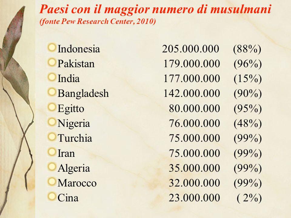 Paesi con il maggior numero di musulmani (fonte Pew Research Center, 2010)