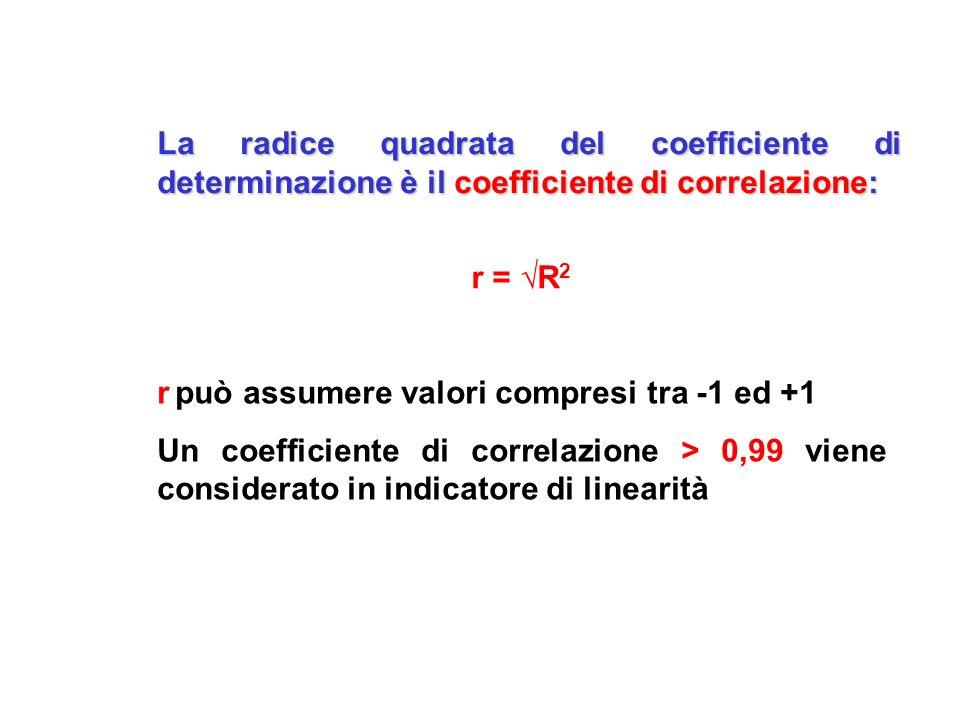 La radice quadrata del coefficiente di determinazione è il coefficiente di correlazione: