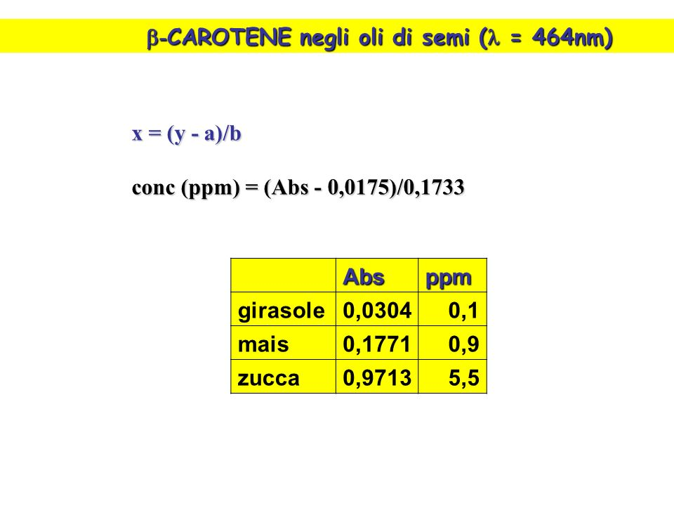 b-CAROTENE negli oli di semi (l = 464nm)