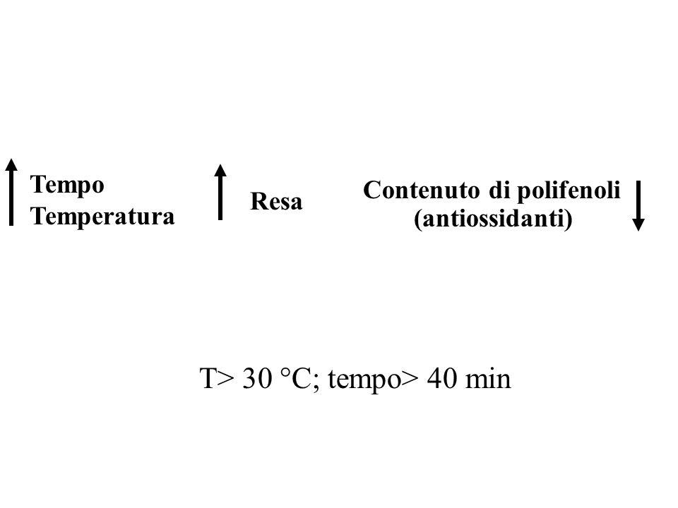 T> 30 °C; tempo> 40 min