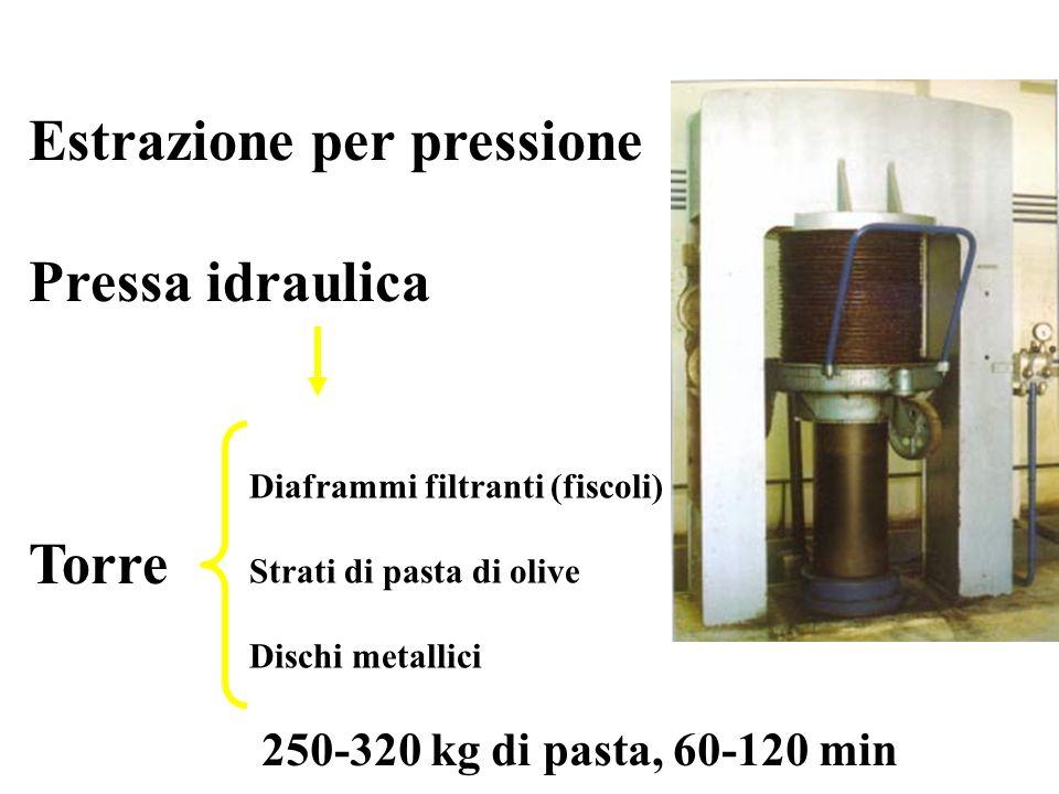 Estrazione per pressione Pressa idraulica