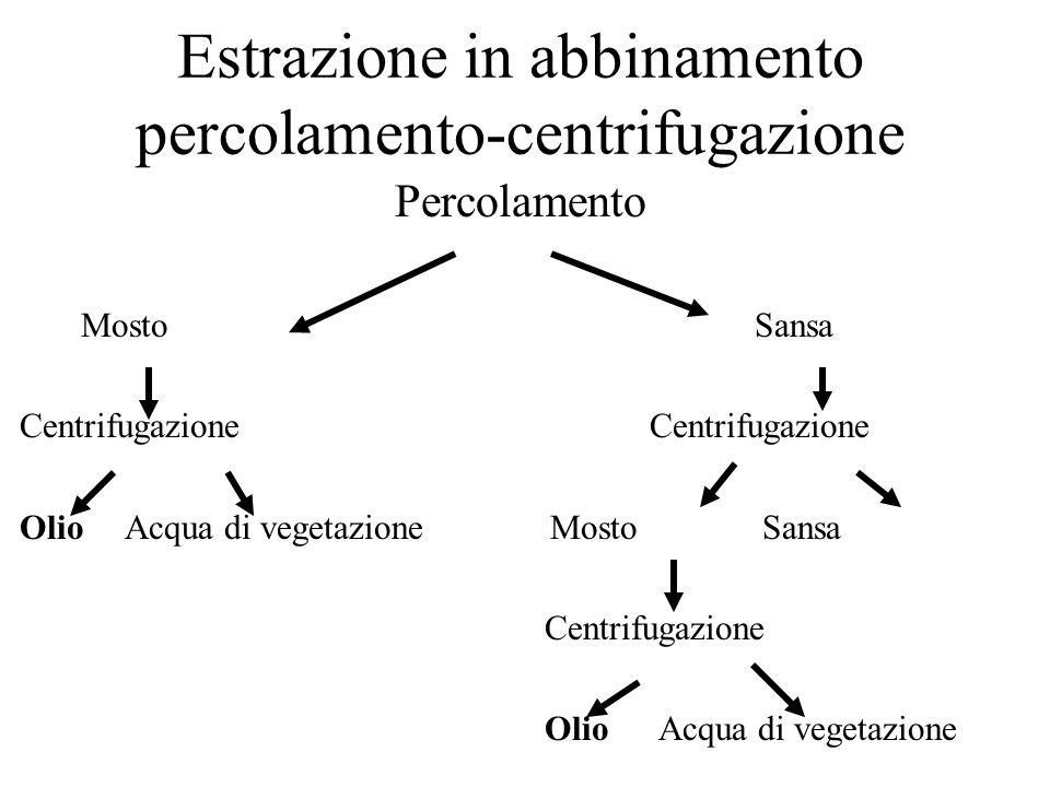 Estrazione in abbinamento percolamento-centrifugazione