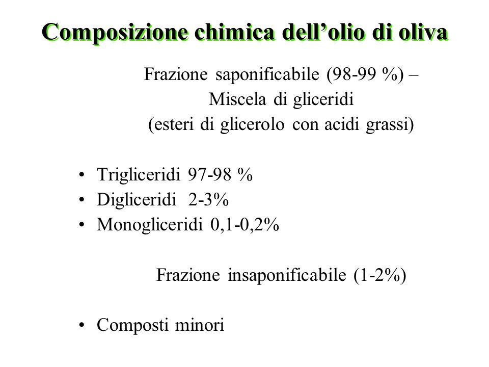 Composizione chimica dell'olio di oliva