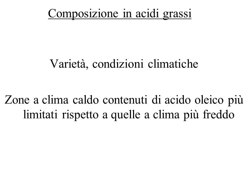 Varietà, condizioni climatiche