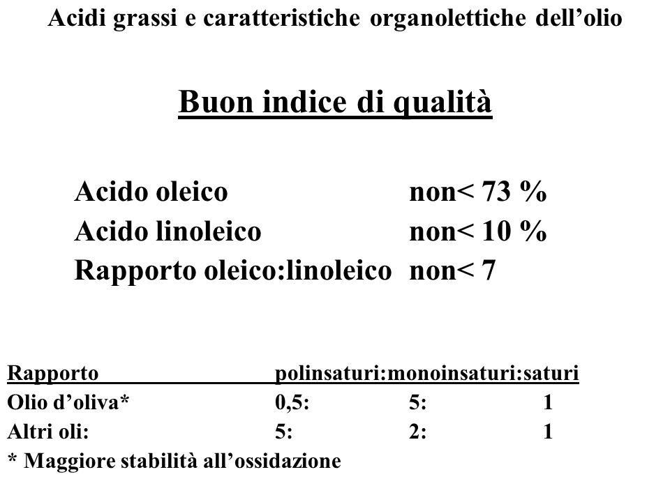 Acidi grassi e caratteristiche organolettiche dell'olio
