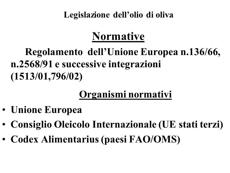 Organismi normativi Normative