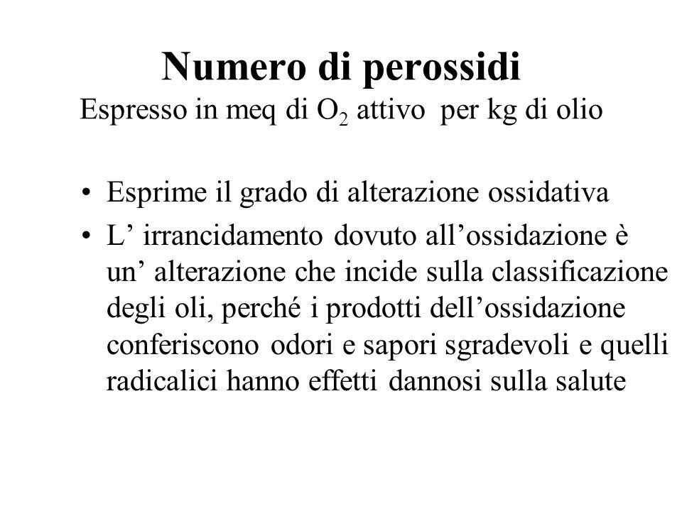 Numero di perossidi Espresso in meq di O2 attivo per kg di olio