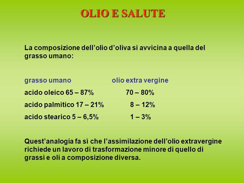 OLIO E SALUTE La composizione dell'olio d'oliva si avvicina a quella del grasso umano: grasso umano olio extra vergine.