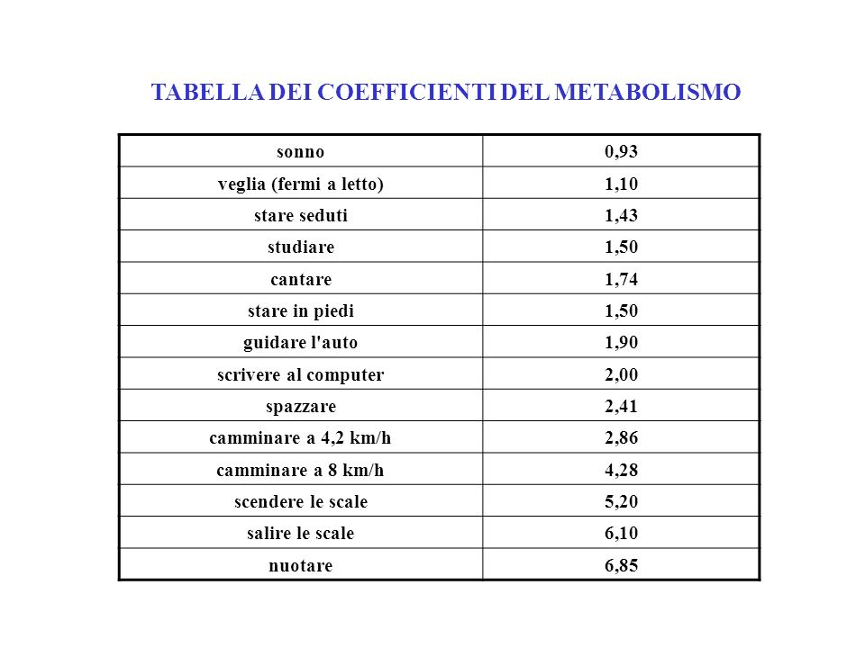 TABELLA DEI COEFFICIENTI DEL METABOLISMO