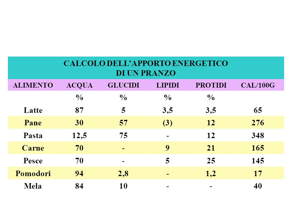 CALCOLO DELL'APPORTO ENERGETICO