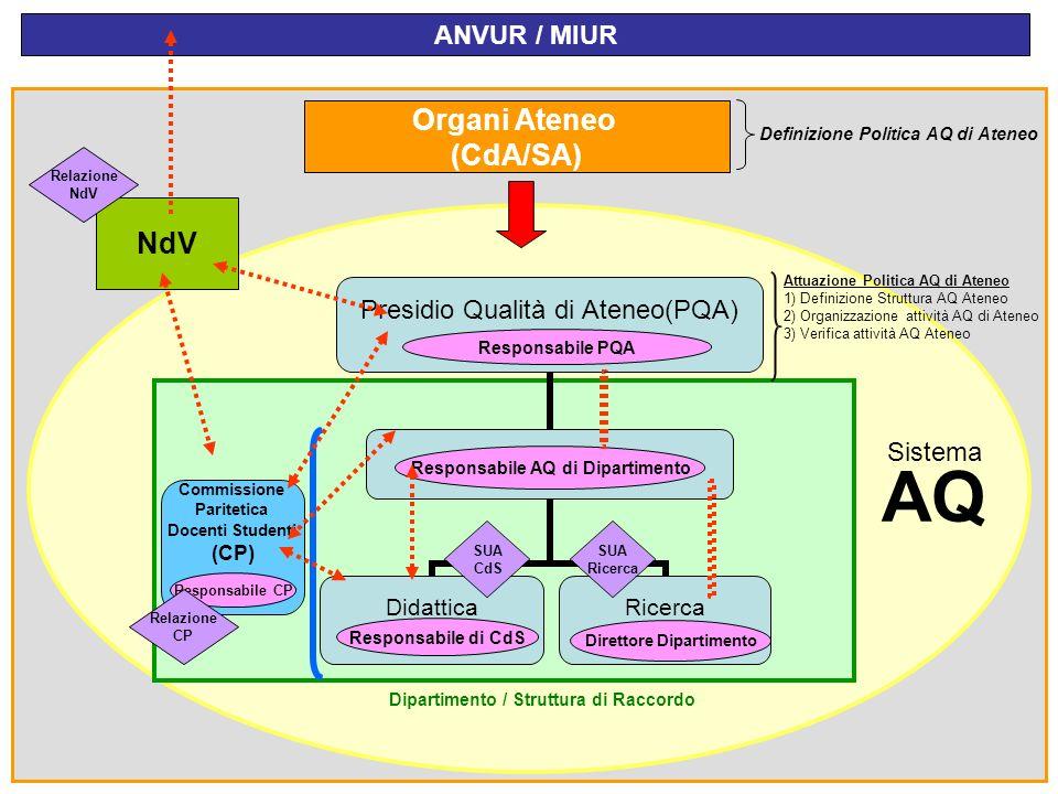 AQ Organi Ateneo (CdA/SA) NdV ANVUR / MIUR Sistema