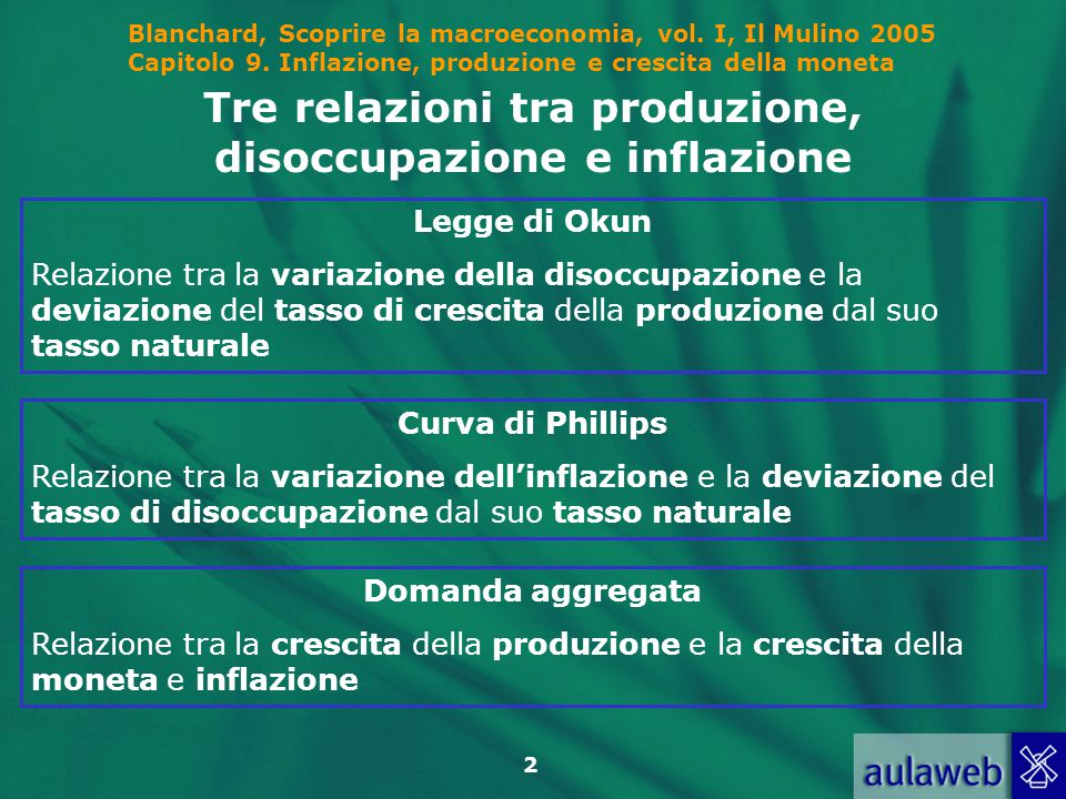 Tre relazioni tra produzione, disoccupazione e inflazione