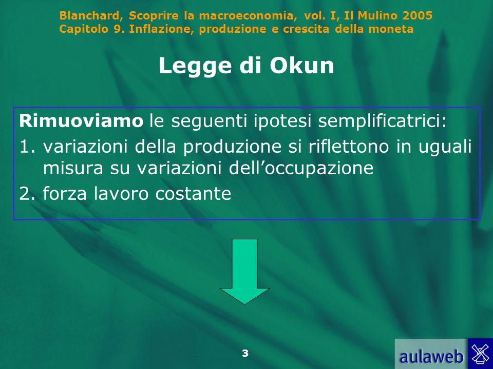 Legge di Okun Rimuoviamo le seguenti ipotesi semplificatrici: