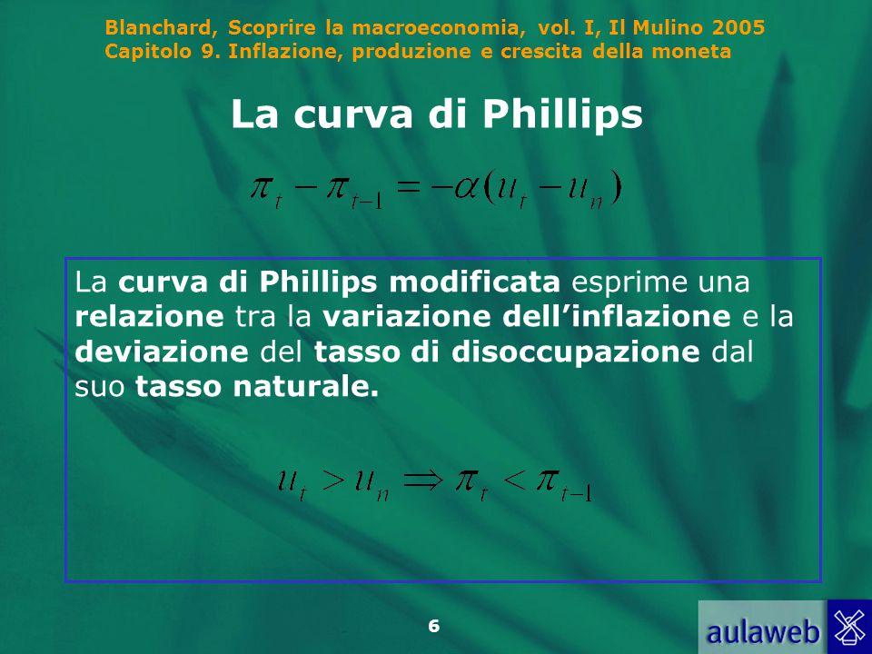 La curva di Phillips