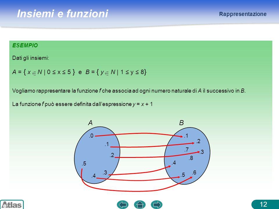 A B A = { x N | 0 ≤ x ≤ 5 } e B = { y N | 1 ≤ y ≤ 8} Rappresentazione