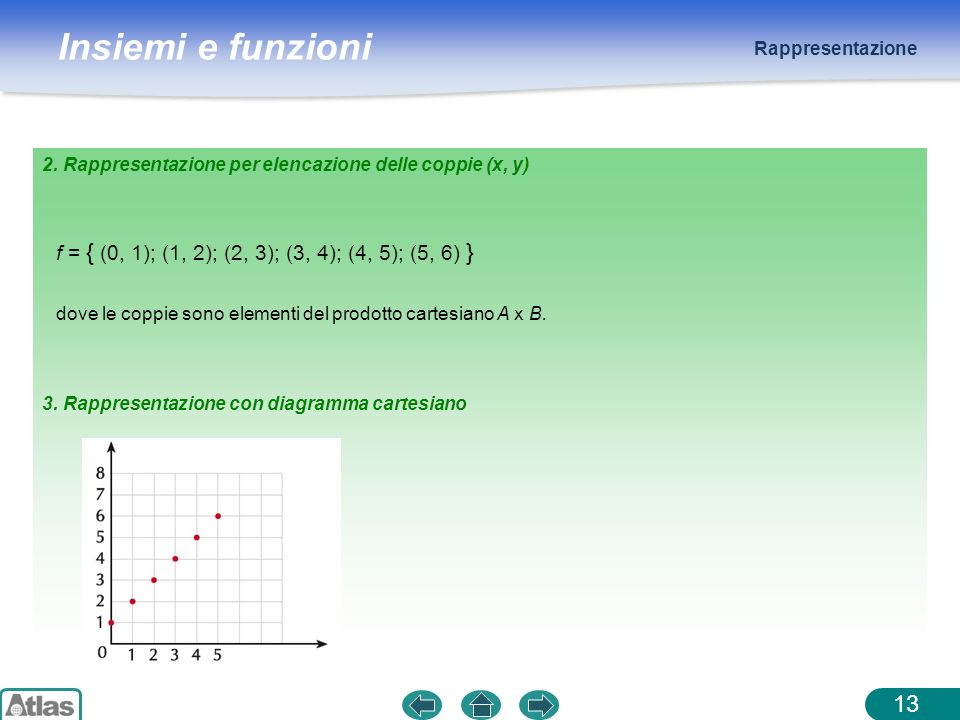 f = { (0, 1); (1, 2); (2, 3); (3, 4); (4, 5); (5, 6) }