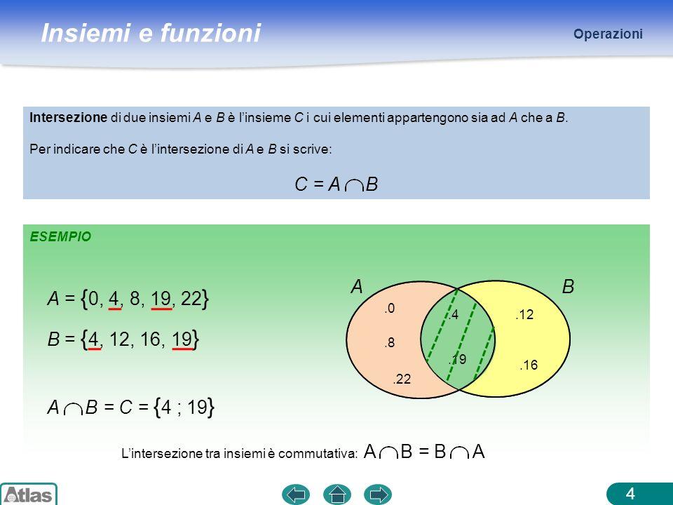Operazioni Intersezione di due insiemi A e B è l'insieme C i cui elementi appartengono sia ad A che a B.