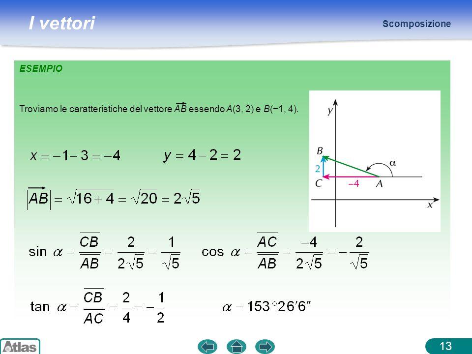 Scomposizione ESEMPIO Troviamo le caratteristiche del vettore AB essendo A(3, 2) e B(−1, 4).