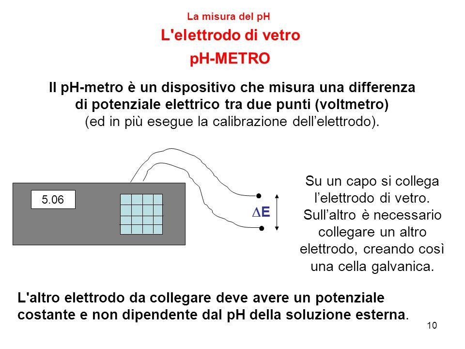 L elettrodo di vetro pH-METRO