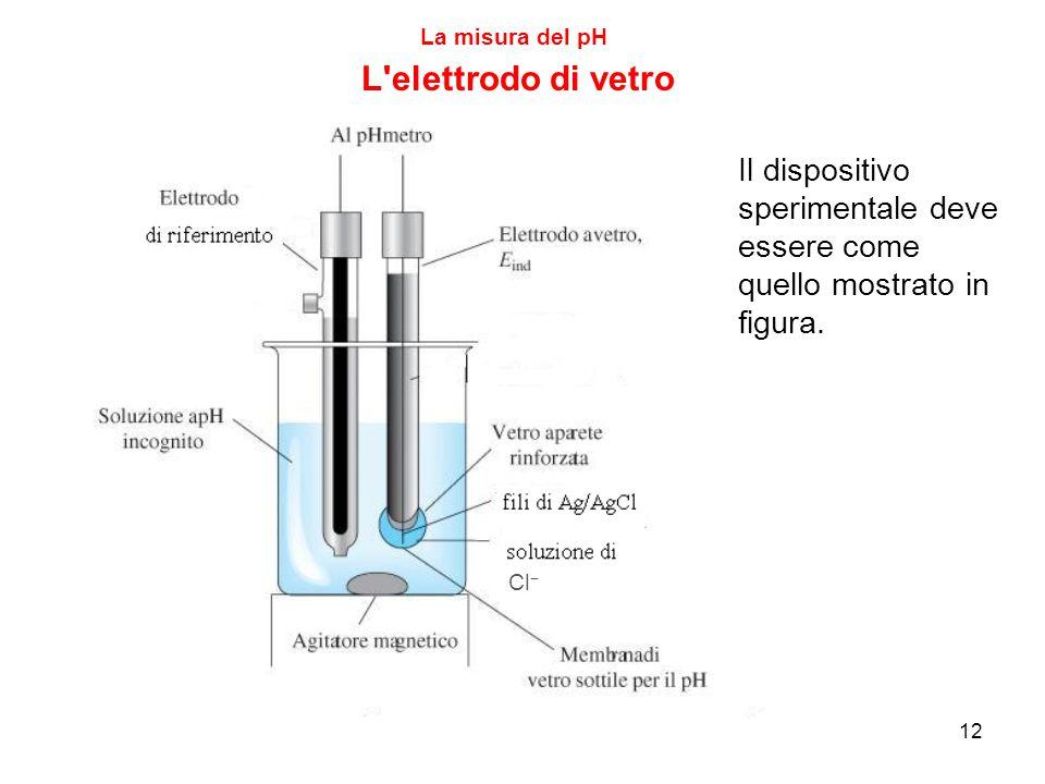 La misura del pH L elettrodo di vetro. Il dispositivo sperimentale deve essere come quello mostrato in figura.