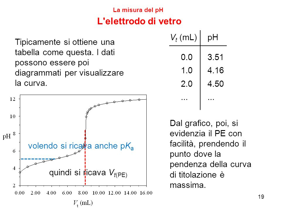 L elettrodo di vetro Vt (mL) pH 3.51 4.16 4.50 ... 0.0 1.0 2.0