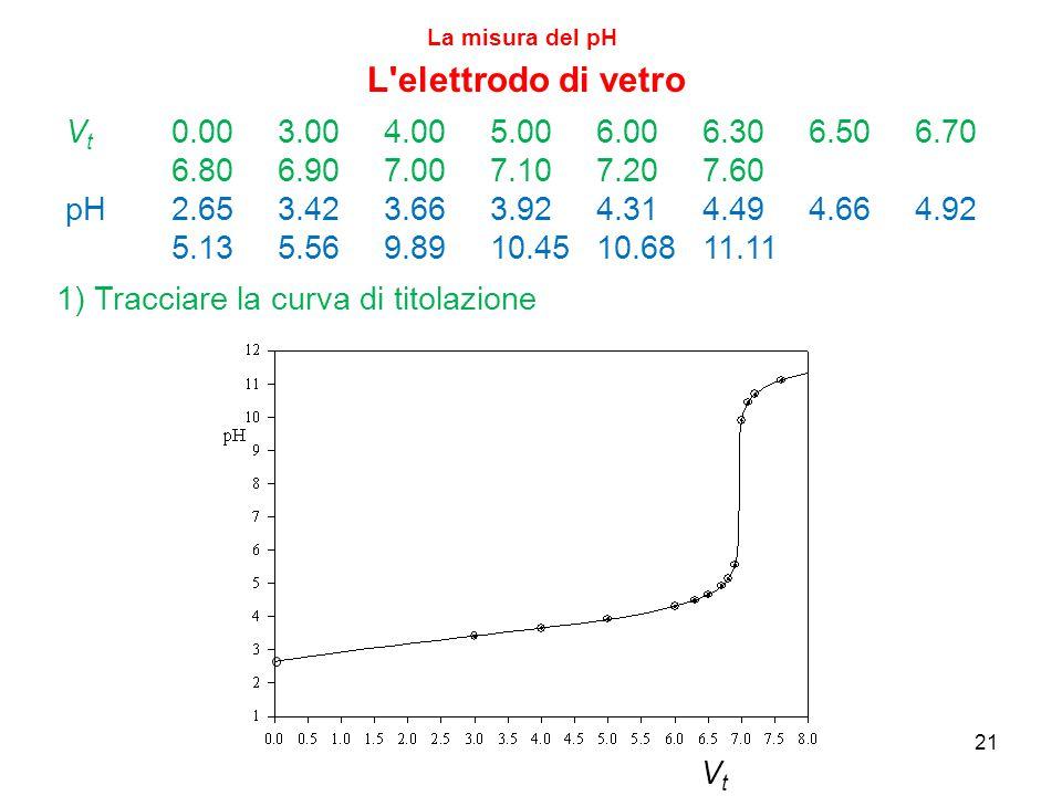 La misura del pH L elettrodo di vetro. Vt 0.00 3.00 4.00 5.00 6.00 6.30 6.50 6.70 6.80 6.90 7.00 7.10 7.20 7.60.