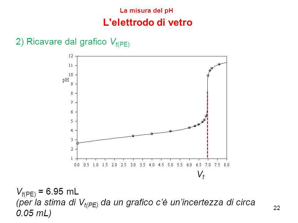L elettrodo di vetro 2) Ricavare dal grafico Vt(PE) Vt