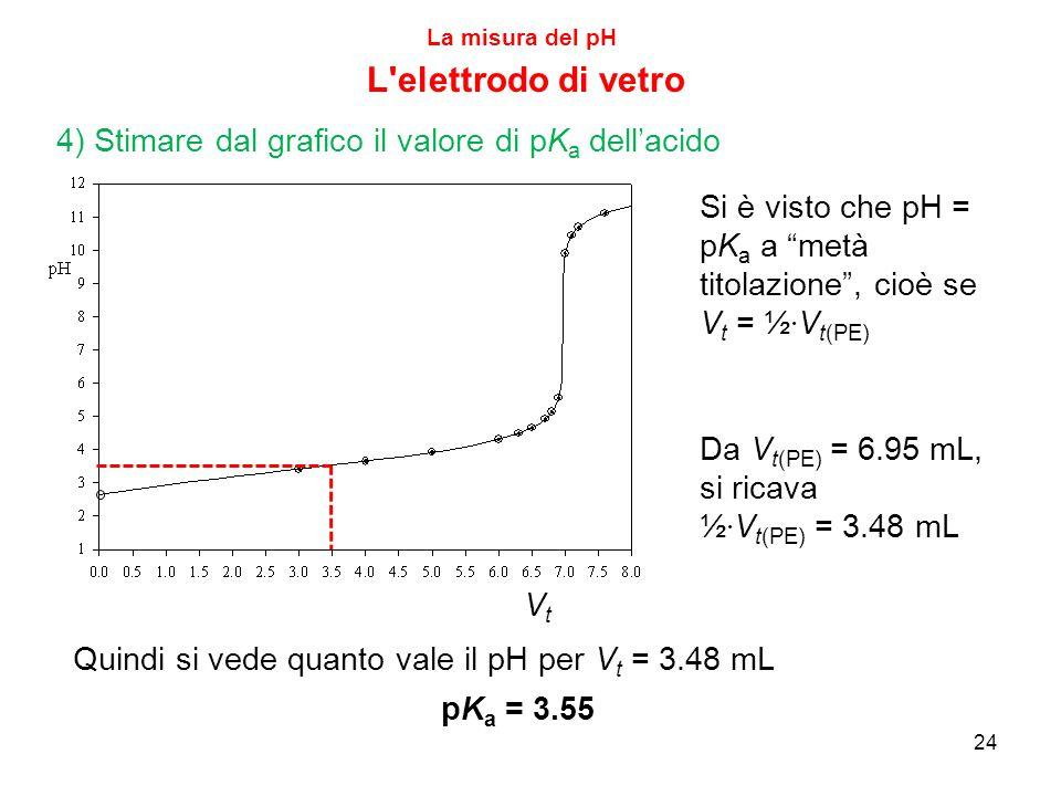 La misura del pH L elettrodo di vetro. 4) Stimare dal grafico il valore di pKa dell'acido. Si è visto che pH = pKa a metà titolazione , cioè se.