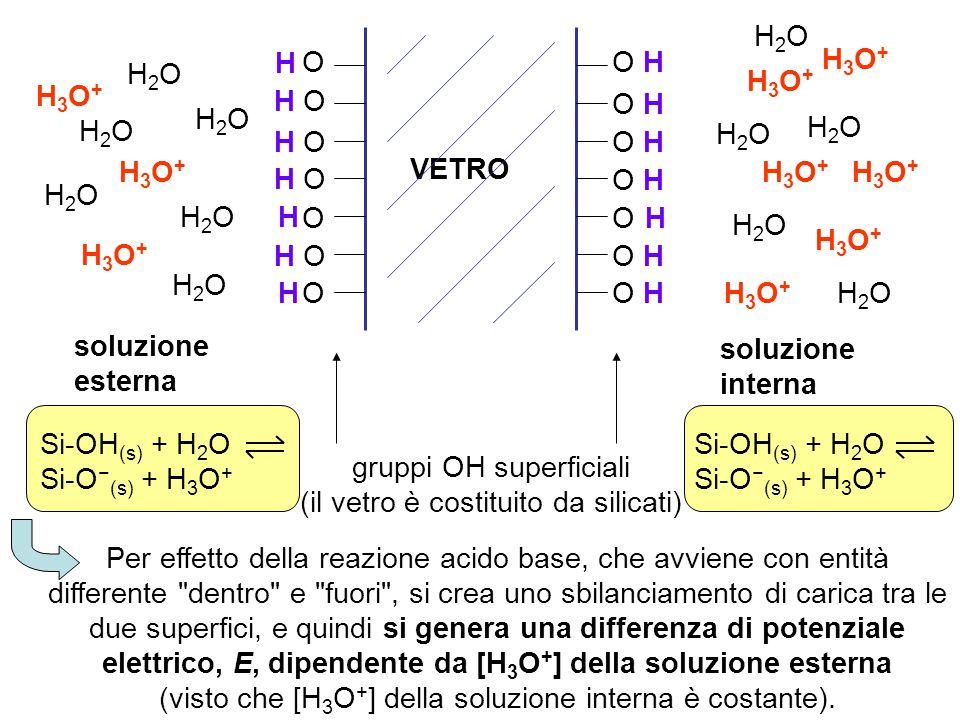 gruppi OH superficiali (il vetro è costituito da silicati)