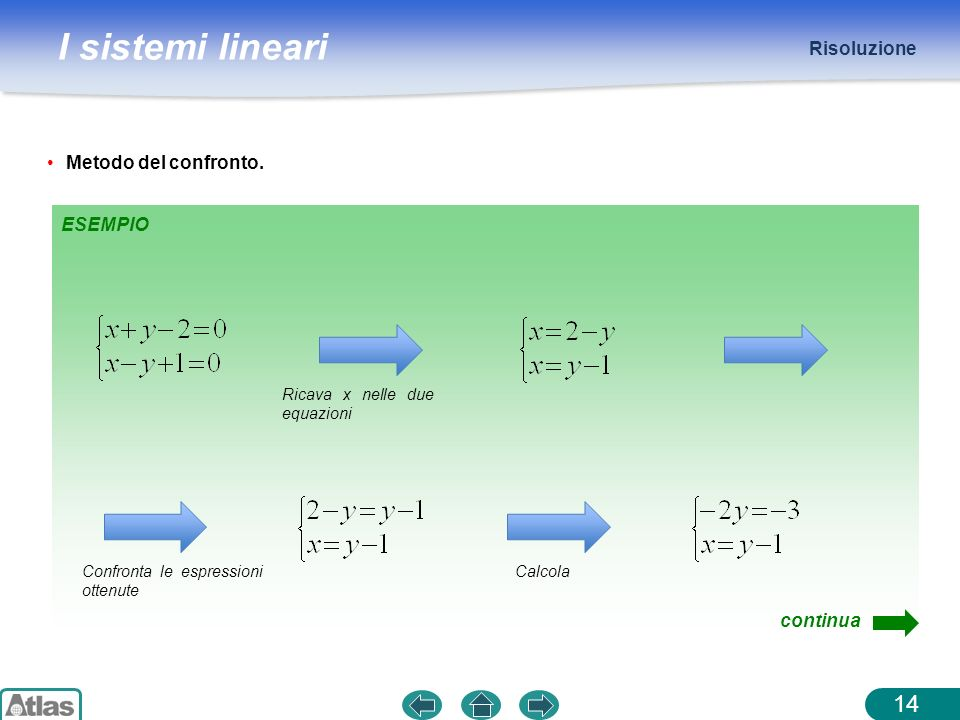 Risoluzione Metodo del confronto. ESEMPIO continua