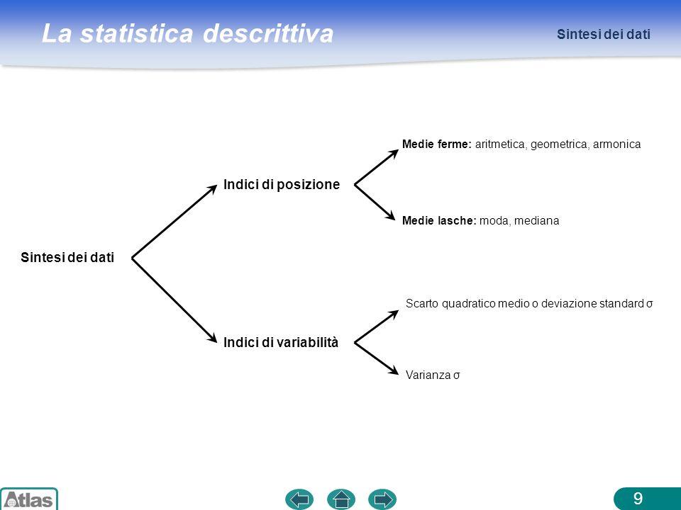 Sintesi dei dati Indici di posizione Sintesi dei dati