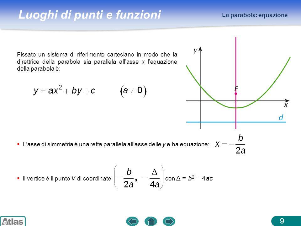 La parabola: equazione