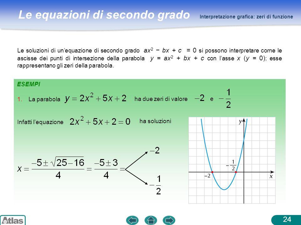 Interpretazione grafica: zeri di funzione