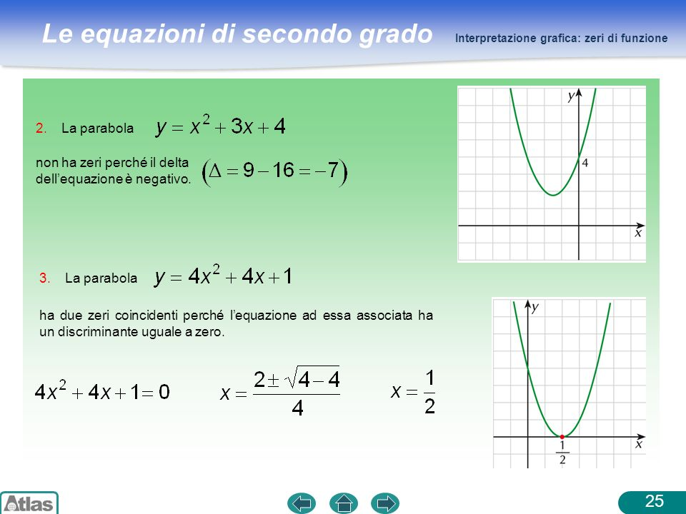 non ha zeri perché il delta dell'equazione è negativo.
