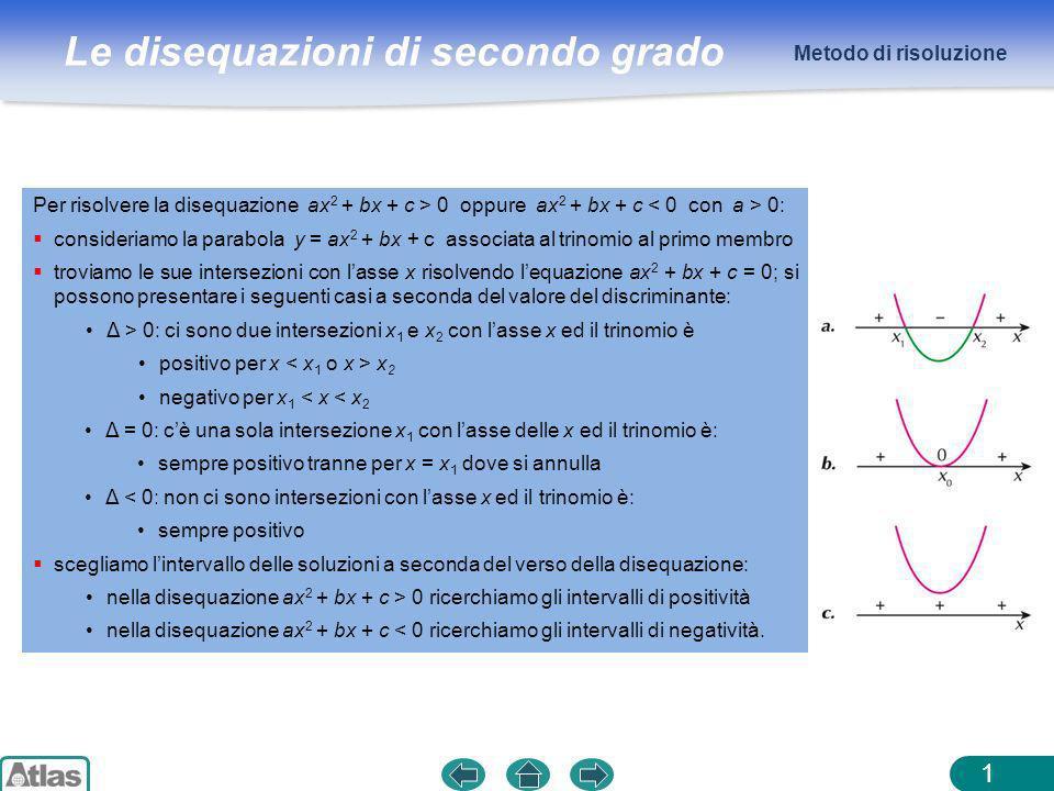 Metodo di risoluzione Per risolvere la disequazione ax2 + bx + c > 0 oppure ax2 + bx + c < 0 con a > 0: