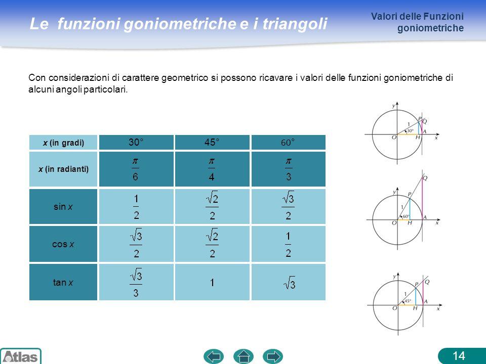Valori delle Funzioni goniometriche