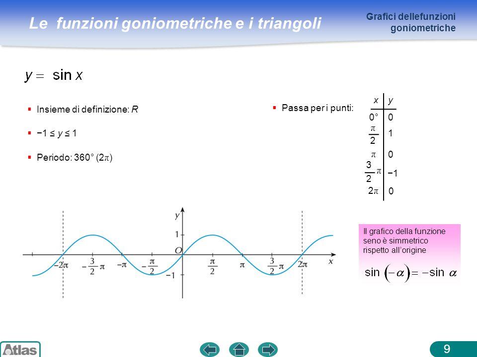 Grafici dellefunzioni goniometriche
