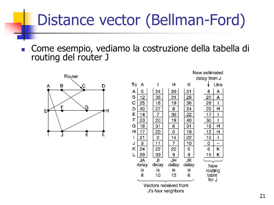 Distance vector (Bellman-Ford)